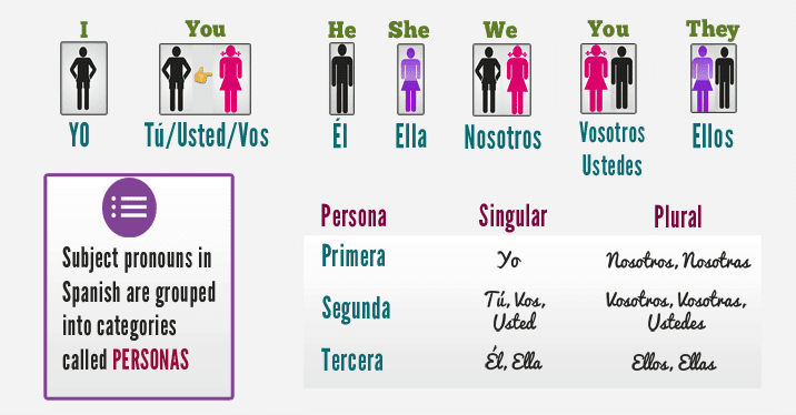 personal-pronouns-in-Spanish